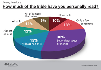 Pie chart from LifewayResearch.com presentation. See endnote for source.